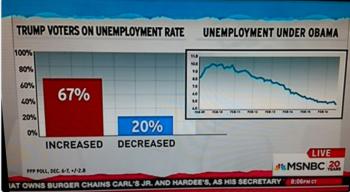 3-unemployment