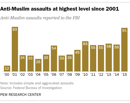 Pew Anti-Muslim Assaults