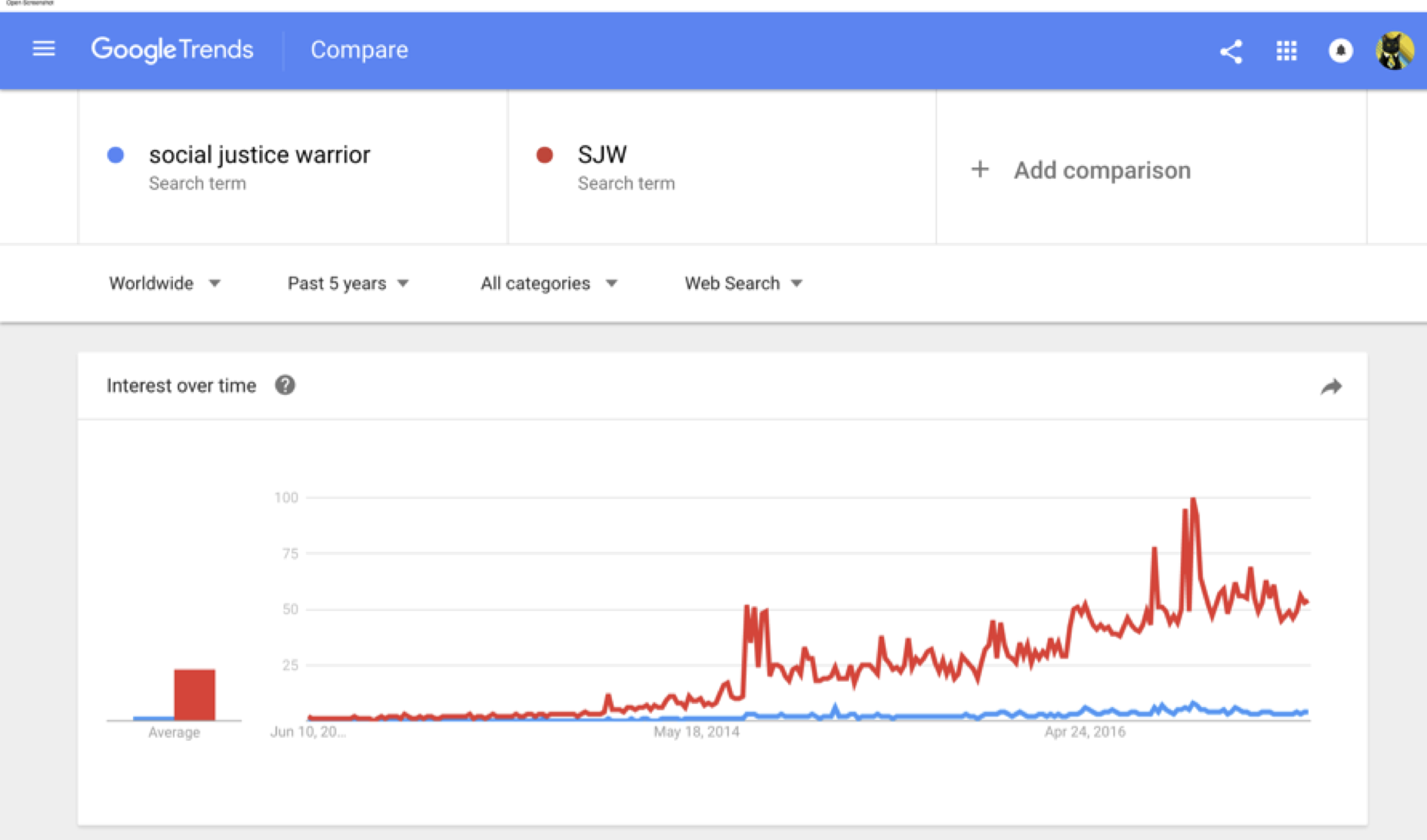 google trends for social justice warrior