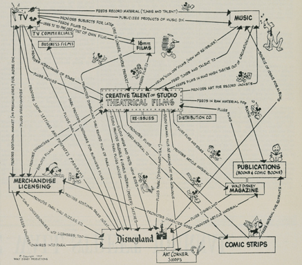 1957 Synergy Map