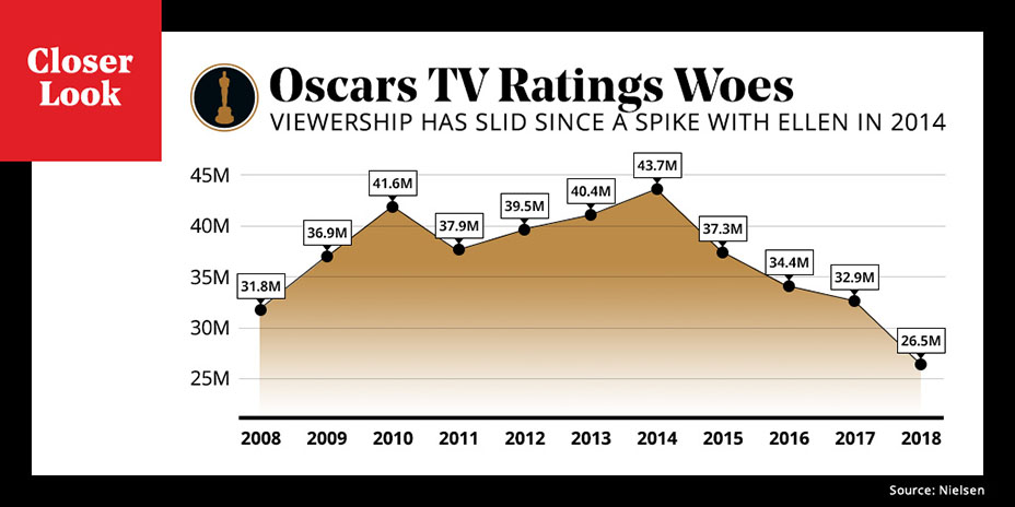 Oscars TV Ratings Woes