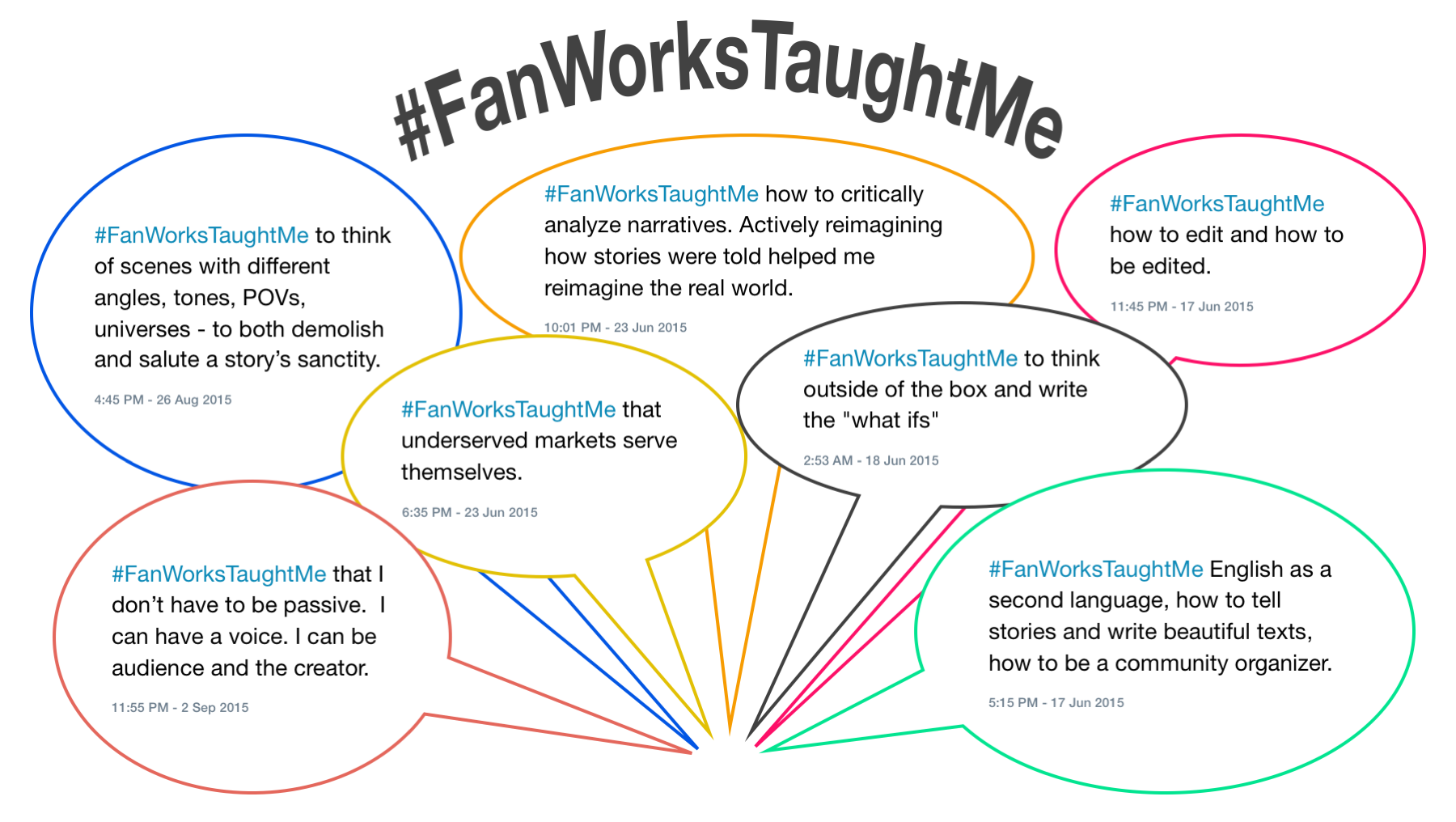 "Voice bubbles with some of the voices on the #FanWorksTaughtMe hashtag. The bubbles read: 1. #FanWorksTaughtMe to think of scenes with different angles, tones, POVs, universes – to both demolish and salute a story's sanctity. 2. #FanWorksTaughtMe that I don't have to be passive. I can have a voice. I can be audience and the creator. 3. #FanWorksTaughtMe how to critically analyze narratives. Actively reimagining how stories were told helped me reimagine the real world. 4. #FanWorksTaughtMe how to edit and how to be edited. 5. #FanWorksTaughtMe that underserves markets serve themselves . 6. #FanWorksTaughtMe to think outside the box and to write the ""what ifs."" 7. #FanWorksTaughtMe English as a second language, how to tell stories and write beautiful texts, how to be a community organizer."