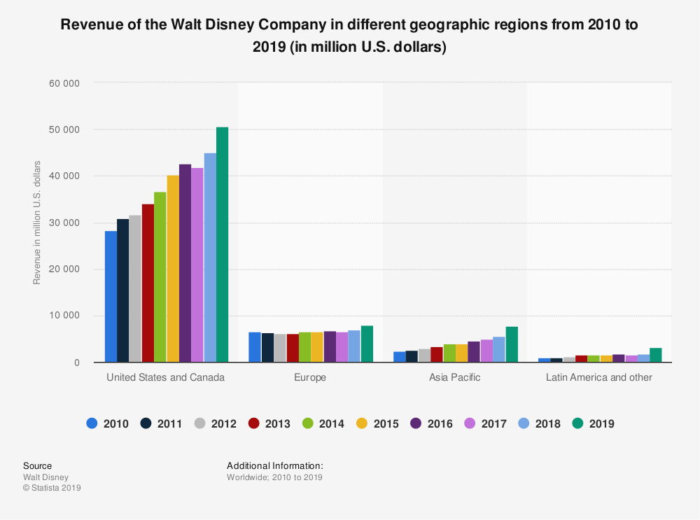 Revenue of the Walt Disney Company in different geographic regions from 2010 to 2019
