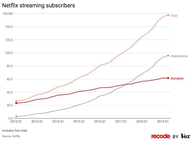 Netflix streaming subscribers by quarter