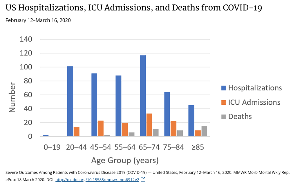 COVID-19's impact on age groups