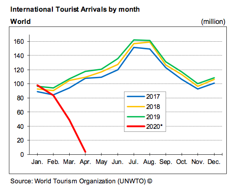 Decline in Tourist Arrivals WTSO